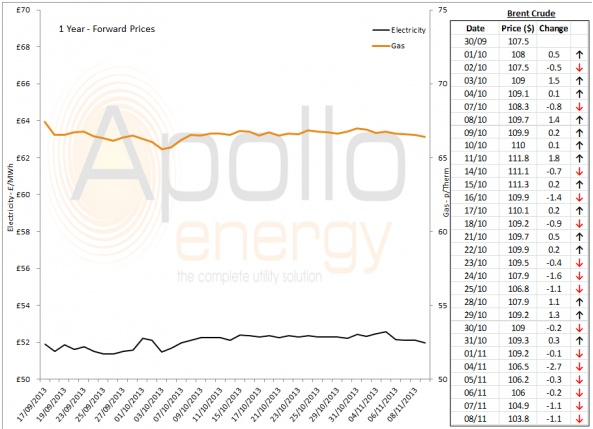 Energy Market Analysis - 08-11-2013