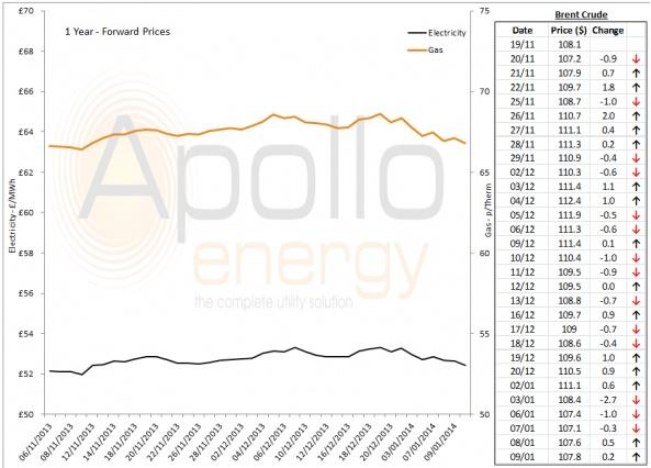 Energy Market Analysis - 09-01-2014