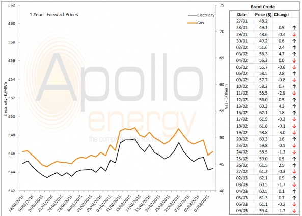 Energy Market Analysis - 09-03-2015