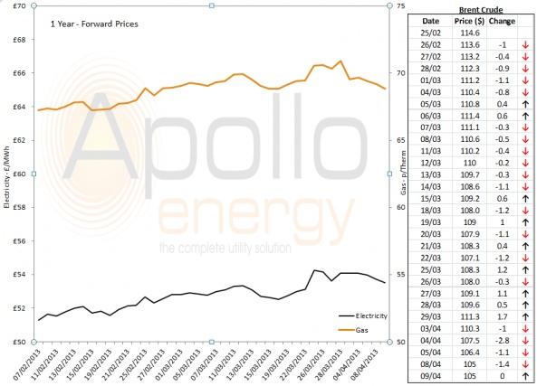 Energy Market Analysis - 09-04-2013