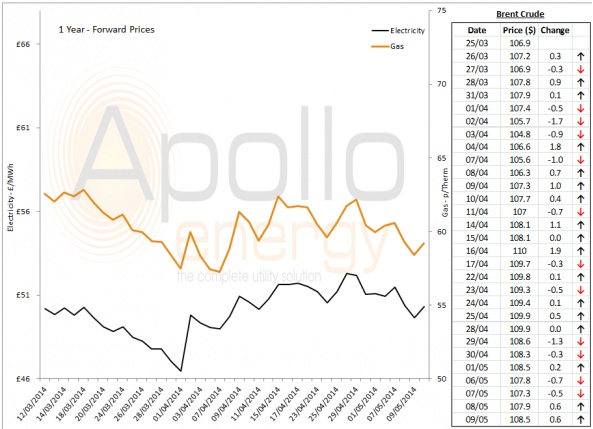 Energy Market Analysis - 09-05-2014
