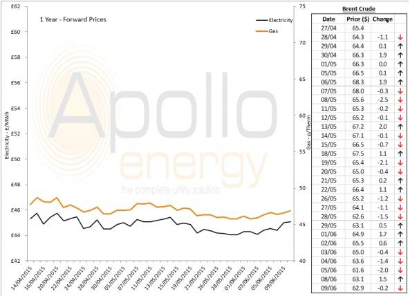 Energy Market Analysis - 09-06-2015