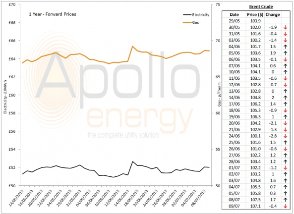 Energy Market Analysis - 09-07-2013
