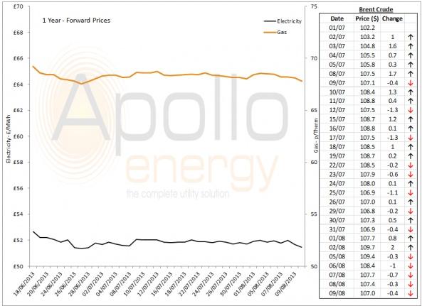 Energy Market Analysis - 09-08-2013