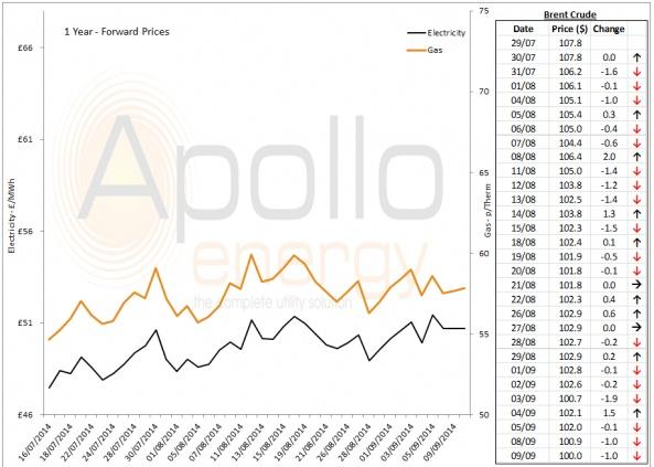 Energy Market Analysis - 09-09-2014