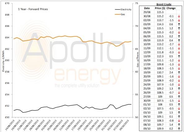 Energy Market Analysis - 09-10-2013