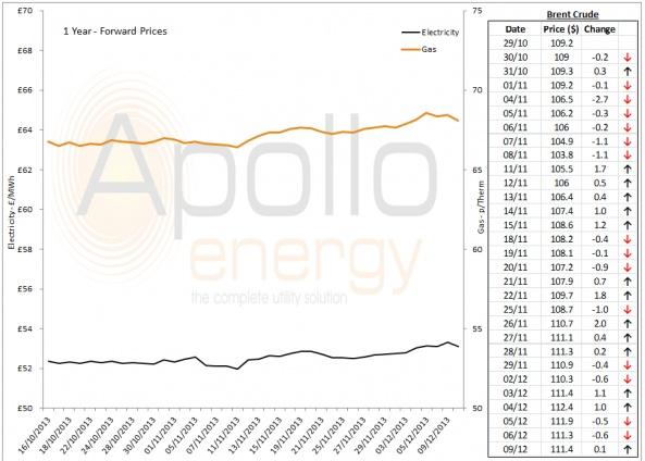 Energy Market Analysis - 09-12-2013