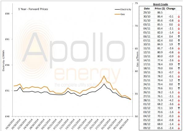 Energy Market Analysis - 09-12-2014