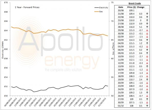 Energy Market Analysis - 1-10-2013