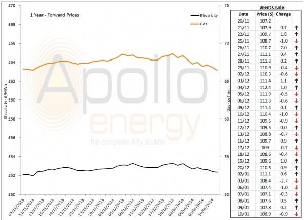 Energy Market Analysis - 10-01-2014