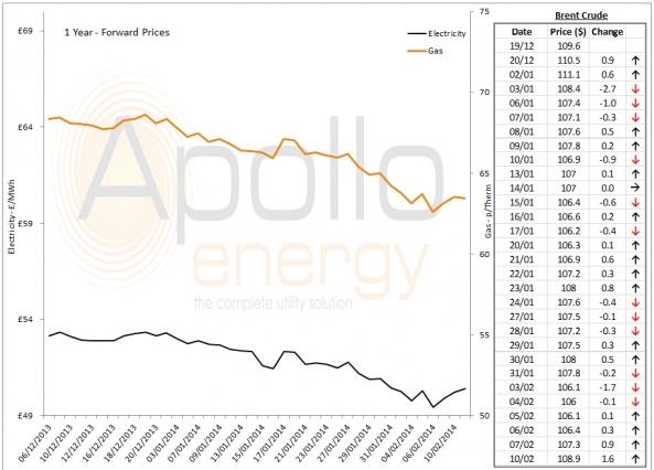 Energy Market Analysis - 10-02-2014