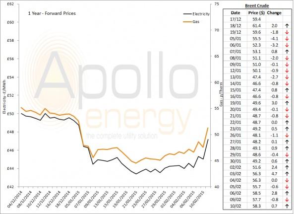 Energy Market Analysis - 10-02-2015