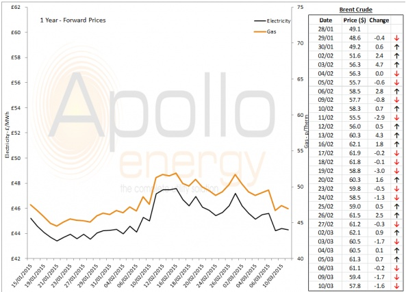 Energy Market Analysis - 10-03-2015