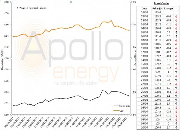 Energy Market Analysis - 10-04-2013