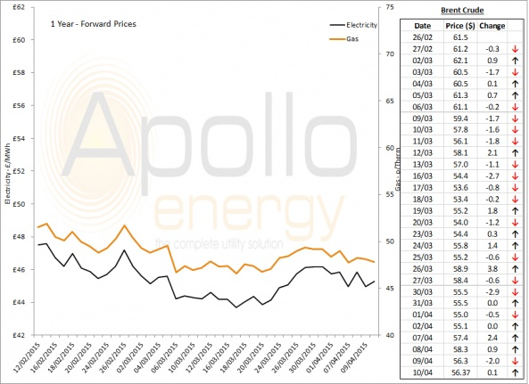 Energy Market Analysis - 10-04-2015