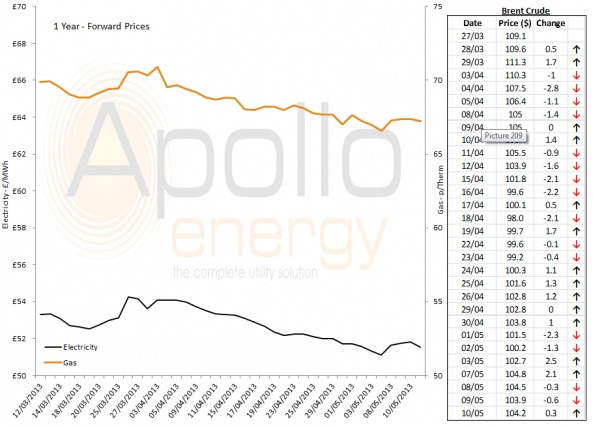 Energy Market Analysis - 10-05-2013
