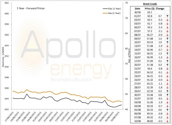 Energy Market Analysis - 10-08-2015