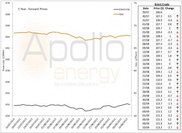 Energy Market Analysis - 10-09-2013