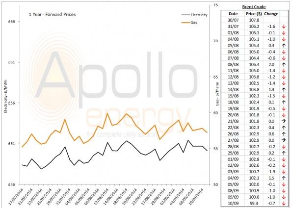 Energy Market Analysis - 10-09-2014