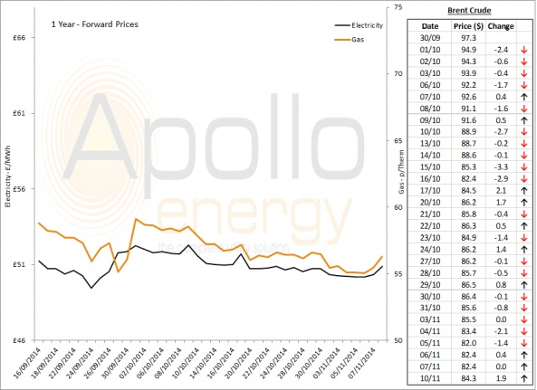 Energy Market Analysis - 10-11-2014