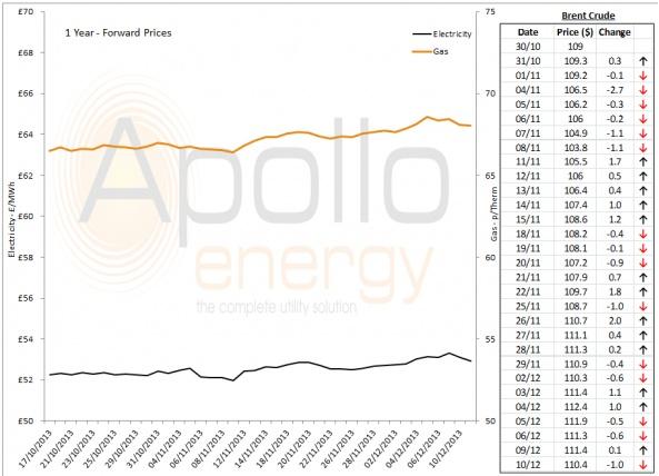 Energy Market Analysis - 10-12-2013