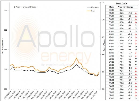 Energy Market Analysis - 10-12-2014