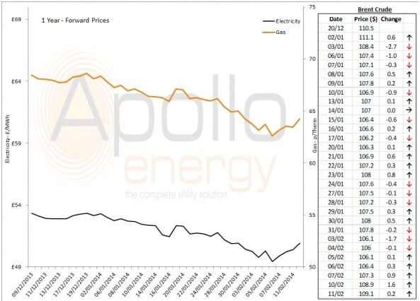 Energy Market Analysis - 11-02-2014
