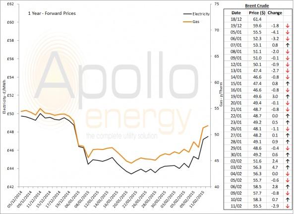 Energy Market Analysis - 11-02-2015