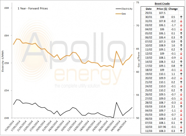 Energy Market Analysis - 11-03-2014