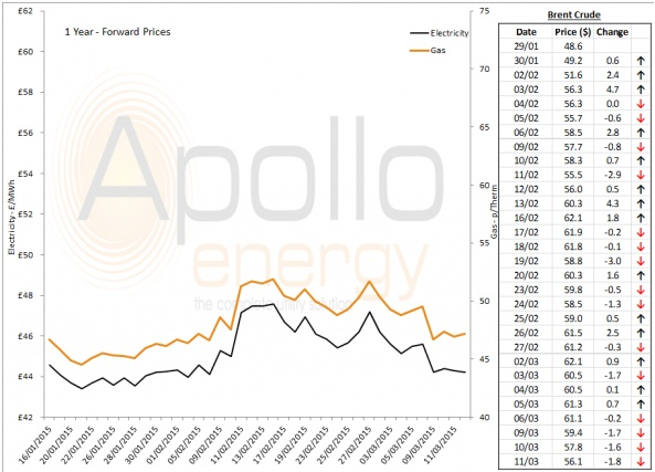 Energy Market Analysis - 11-03-2015