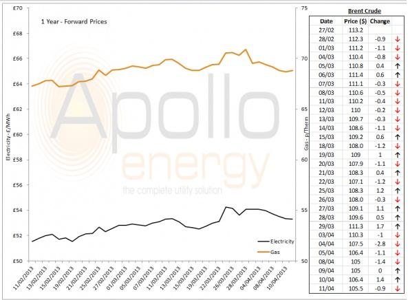 Energy Market Analysis - 11-04-2013