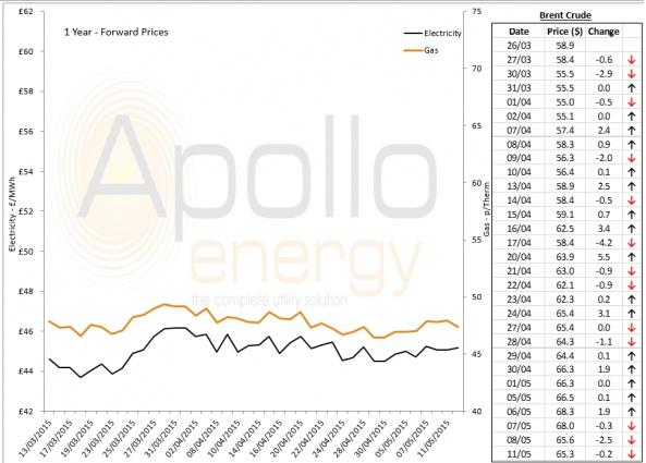 Energy Market Analysis - 11-05-2015