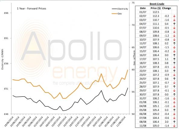 Energy Market Analysis - 11-08-2014