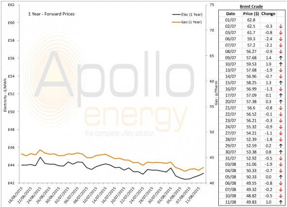 Energy Market Analysis - 11-08-2015