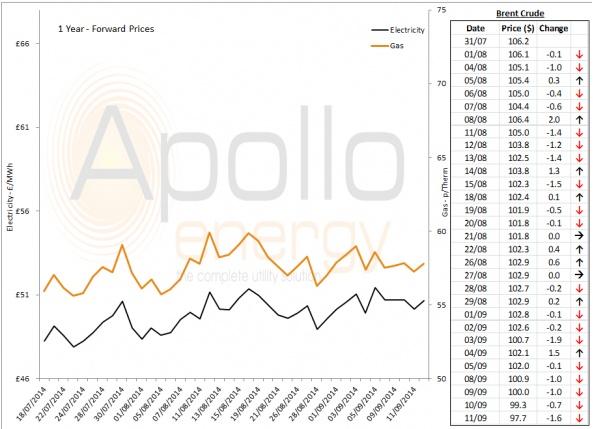 Energy Market Analysis - 11-09-2014