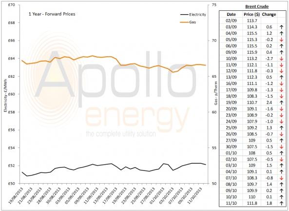 Energy Market Analysis - 11-10-2013