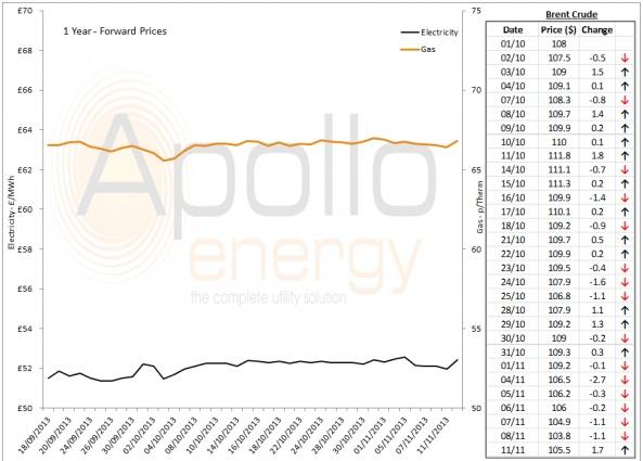 Energy Market Analysis - 11-11-2013