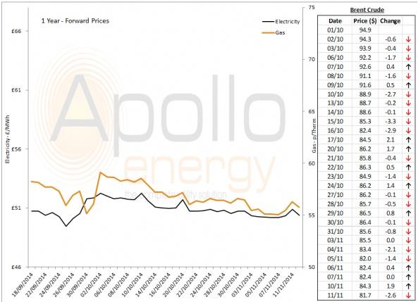 Energy Market Analysis - 11-11-2014
