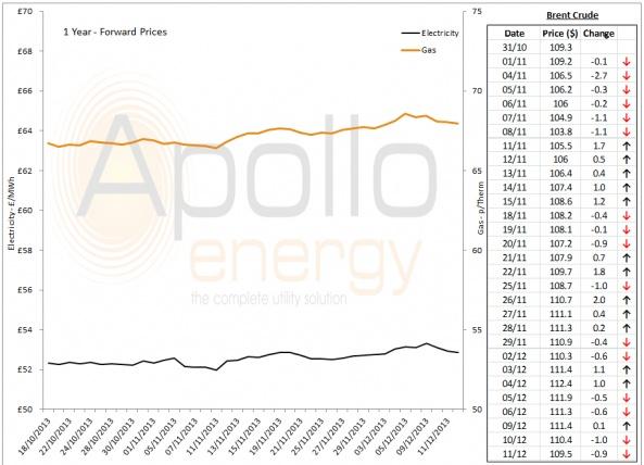 Energy Market Analysis - 11-12-2013