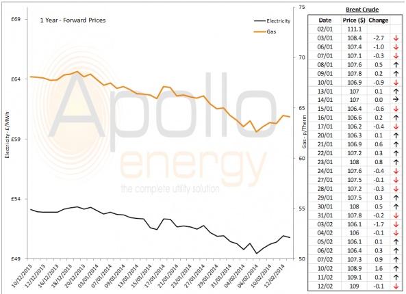 Energy Market Analysis - 12-02-2014