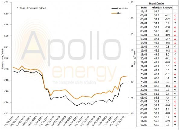 Energy Market Analysis - 12-02-2015