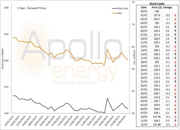 Energy Market Analysis - 12-03-2014