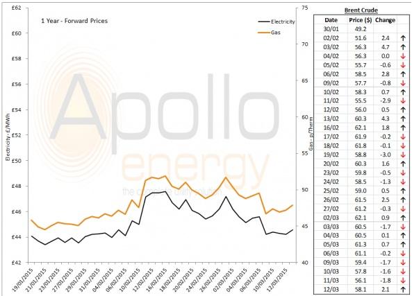 Energy Market Analysis - 12-03-2015