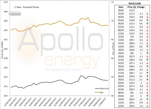 Energy Market Analysis - 12-04-2013