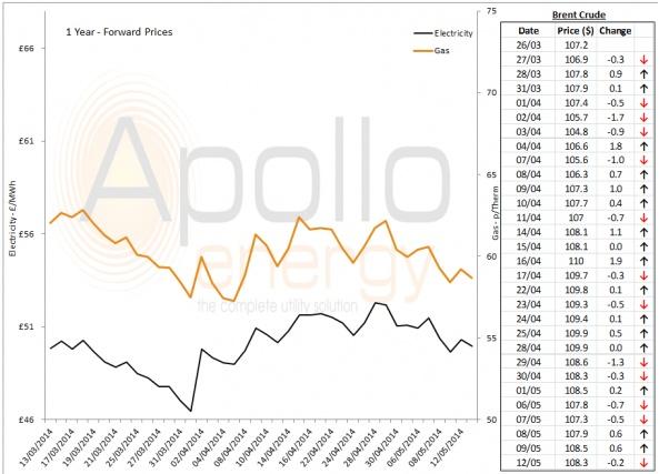 Energy Market Analysis - 12-05-2014