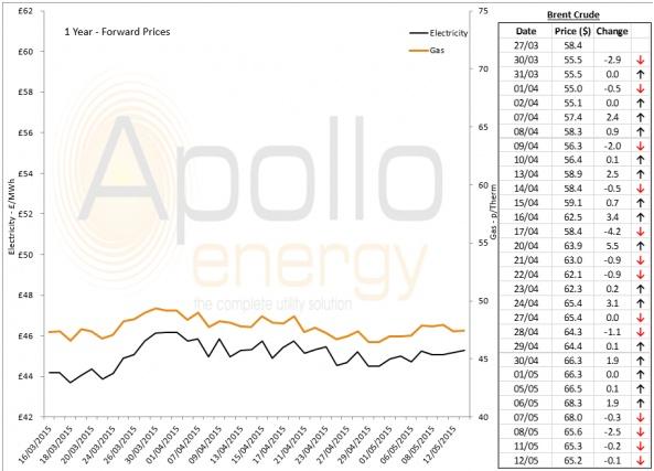 Energy Market Analysis - 12-05-2015