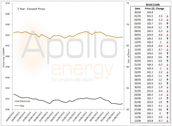 Energy Market Analysis - 12-06-2013
