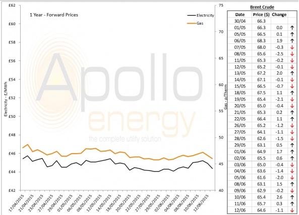 Energy Market Analysis - 12-06-2015