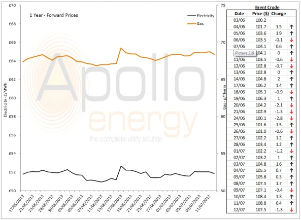 Energy Market Analysis - 12-07-2013