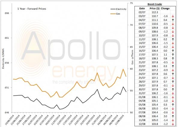 Energy Market Analysis - 12-08-2014